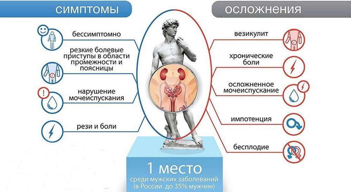 Какие болезни похожи на простатит лікування хронічного простатиту народними методами